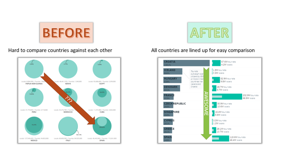 Tableau Tutorial Before and After Examples
